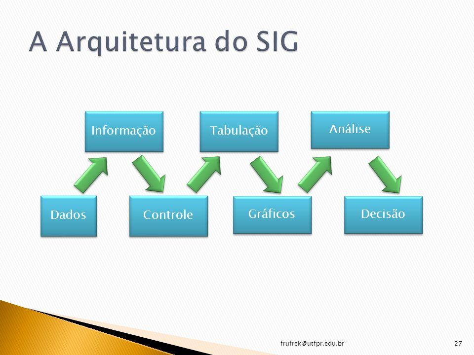 frufrek@utfpr.edu.br27 Dados Informação Controle Tabulação Gráficos Análise Decisão