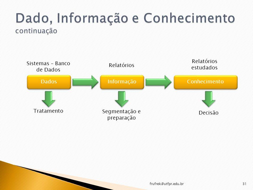 frufrek@utfpr.edu.br31 Dados Informação Conhecimento Sistemas – Banco de Dados Tratamento Relatórios Segmentação e preparação Relatórios estudados Dec
