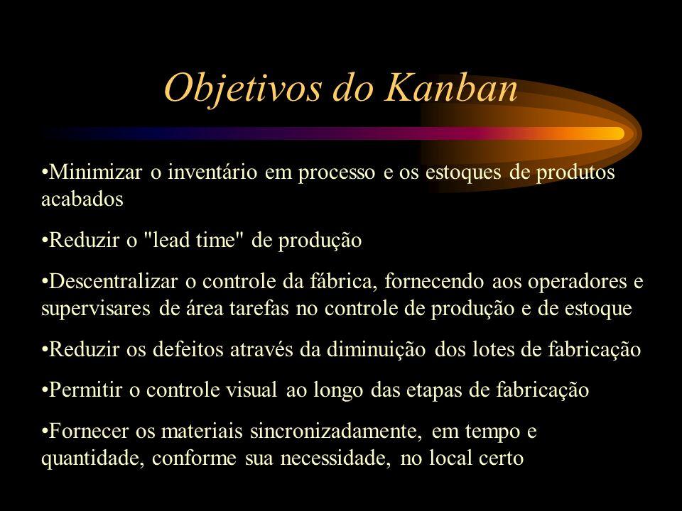Objetivos do Kanban Minimizar o inventário em processo e os estoques de produtos acabados Reduzir o