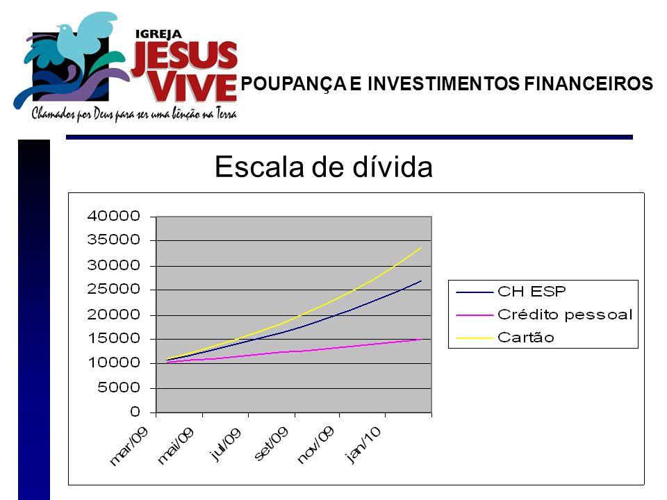Escala de dívida