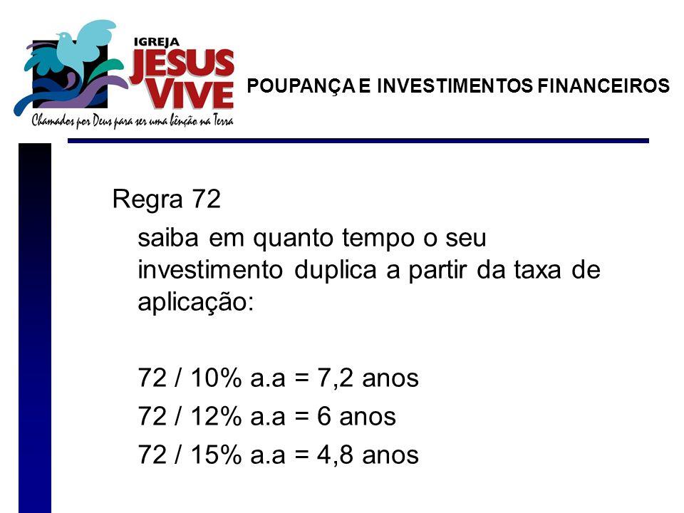 Regra 72 saiba em quanto tempo o seu investimento duplica a partir da taxa de aplicação: 72 / 10% a.a = 7,2 anos 72 / 12% a.a = 6 anos 72 / 15% a.a =