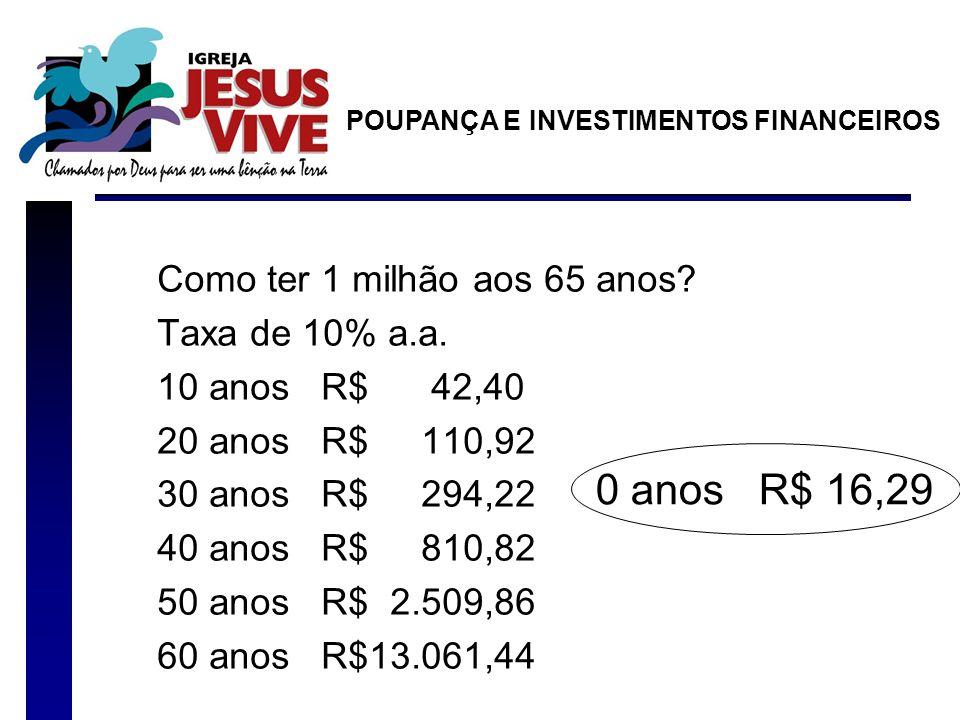 Como ter 1 milhão aos 65 anos? Taxa de 10% a.a. 10 anos R$ 42,40 20 anos R$ 110,92 30 anos R$ 294,22 40 anos R$ 810,82 50 anos R$ 2.509,86 60 anos R$1