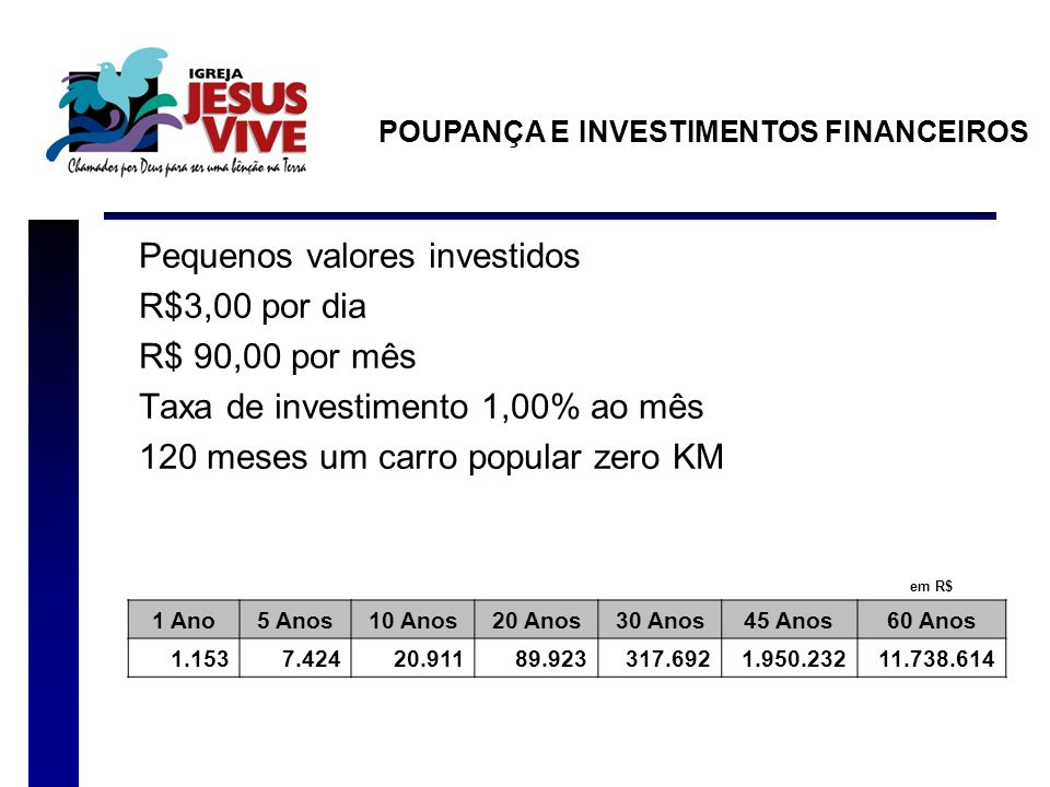 Pequenos valores investidos R$3,00 por dia R$ 90,00 por mês Taxa de investimento 1,00% ao mês 120 meses um carro popular zero KM POUPANÇA E INVESTIMEN