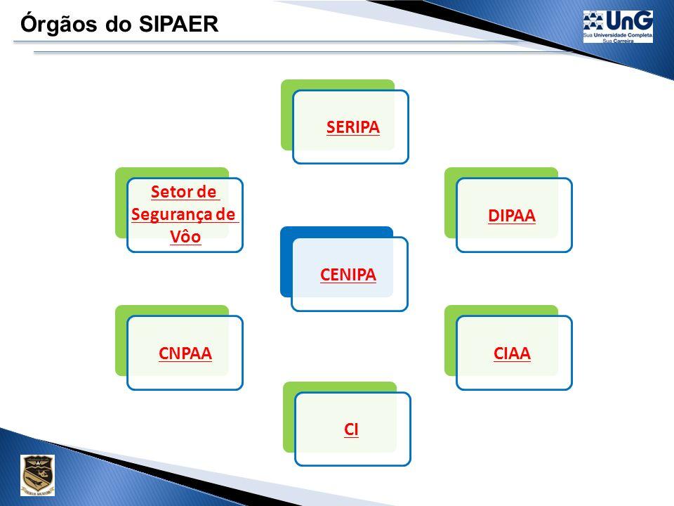 Criação do SIPAER Prevenção de acidentes e incidentes aeronáuticos é considerada a atividade principal. Investigação de acidentes e incidentes aeronáu