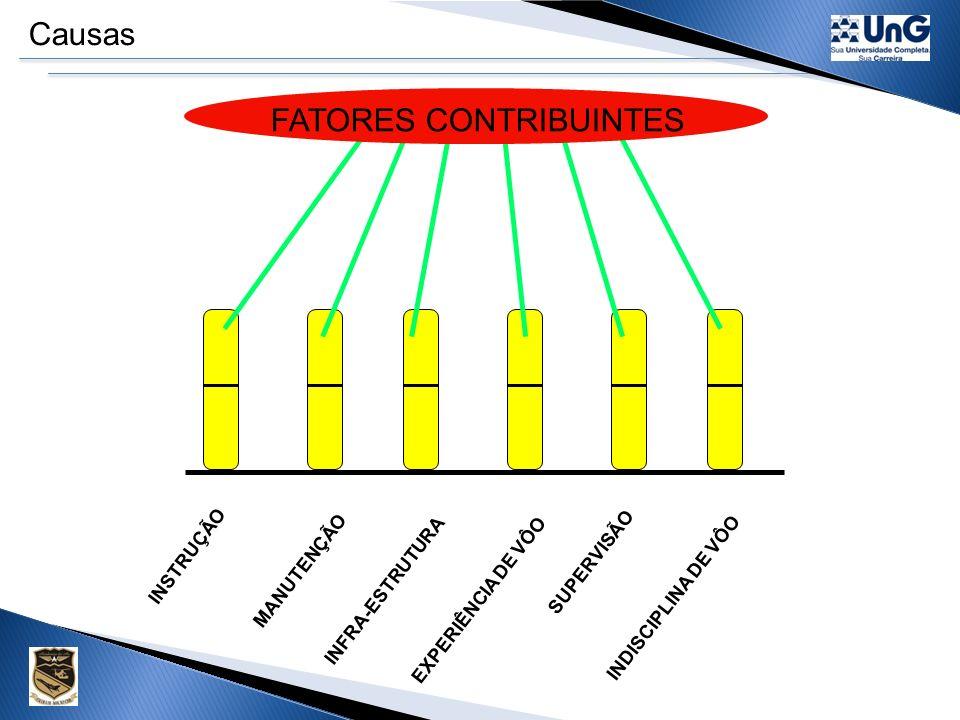 Fatores Contribuintes de um acidente FATOR HUMANO Se refere à complexidade biológica do ser humano em seus aspectos fisiológicos e psicológicos.