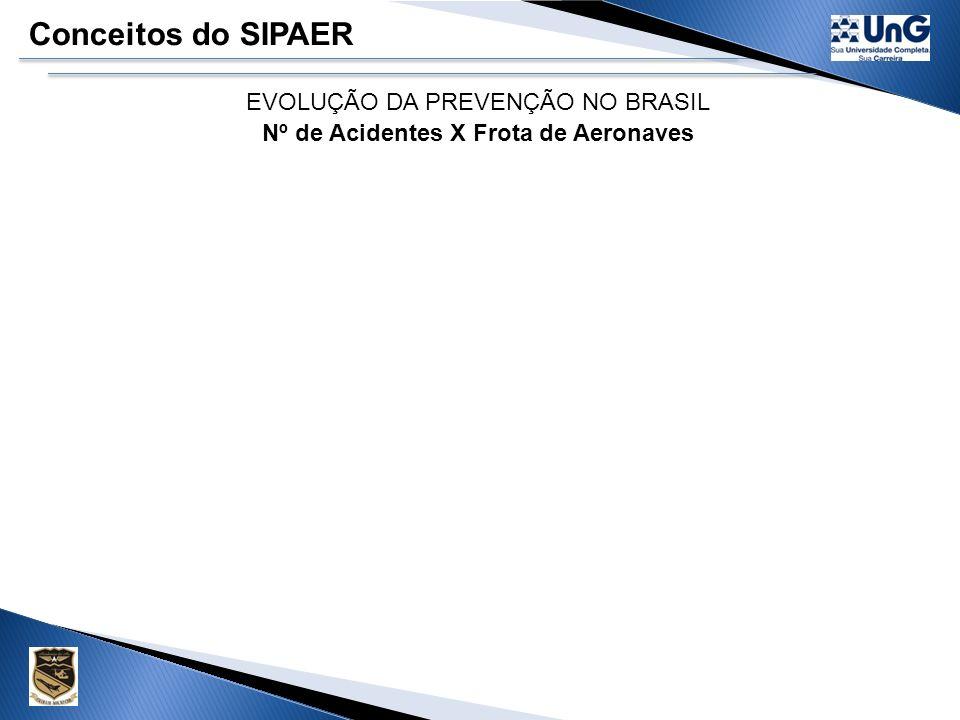 EVOLUÇÃO DA PREVENÇÃO NO BRASIL Nº de Acidentes X Frota de Aeronaves Fontes: ANAC CENIPA Aeronaves* acidentes *Esse número refere-se às aeronaves ativas.