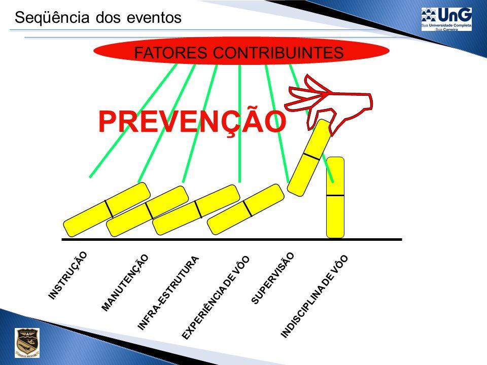 Seqüência dos eventos ACIDENTE FATORES CONTRIBUINTES INSTRUÇÃO INFRA-ESTRUTURA MANUTENÇÃO EXPERIÊNCIA DE VÔO INDISCIPLINA DE VÔO SUPERVISÃO