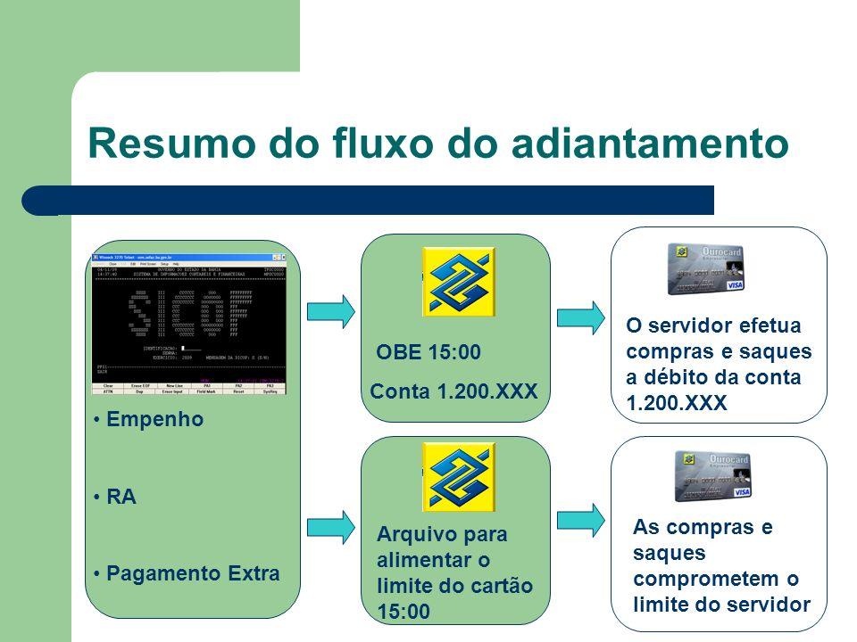 Resumo do fluxo do adiantamento Empenho RA Pagamento Extra OBE 15:00 Conta 1.200.XXX Arquivo para alimentar o limite do cartão 15:00 O servidor efetua
