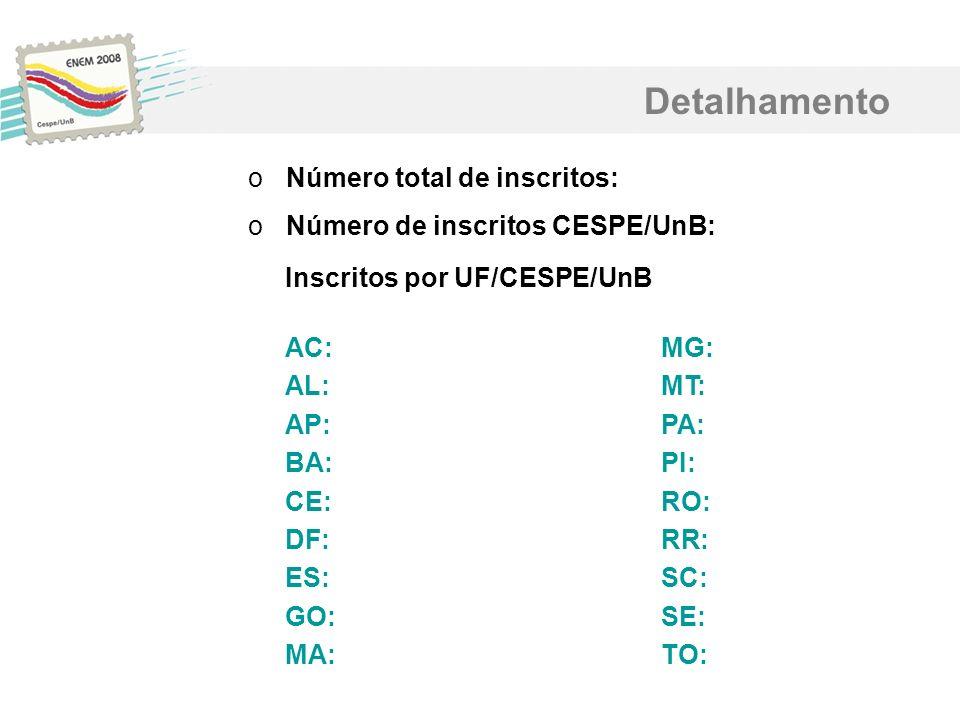 Detalhamento oNúmero total de inscritos: oNúmero de inscritos CESPE/UnB: Inscritos por UF/CESPE/UnB AC:MG: AL:MT: AP:PA: BA:PI: CE:RO: DF:RR: ES:SC: G