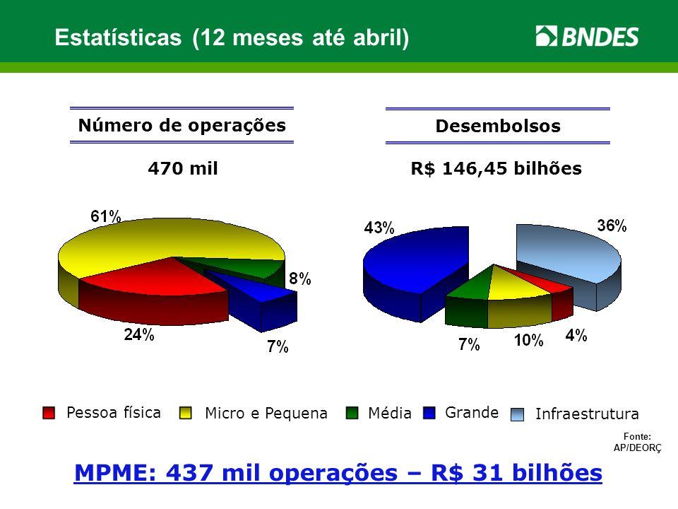 R$ 146,45 bilhões Número de operações 470 mil Desembolsos Fonte: AP/DEORÇ MPME: 437 mil operações – R$ 31 bilhões Estatísticas (12 meses até abril) In