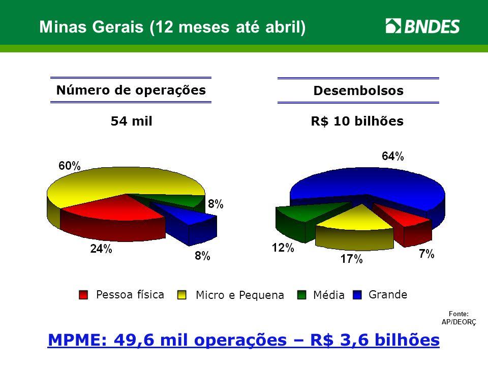R$ 1,96 bilhões Número de operações 6.562 Desembolsos Fonte: AP/DEORÇ MPME: 5.258 operações – R$ 457 milhões Belo Horizonte (12 meses até abril) Pessoa física Micro e PequenaMédia Grande