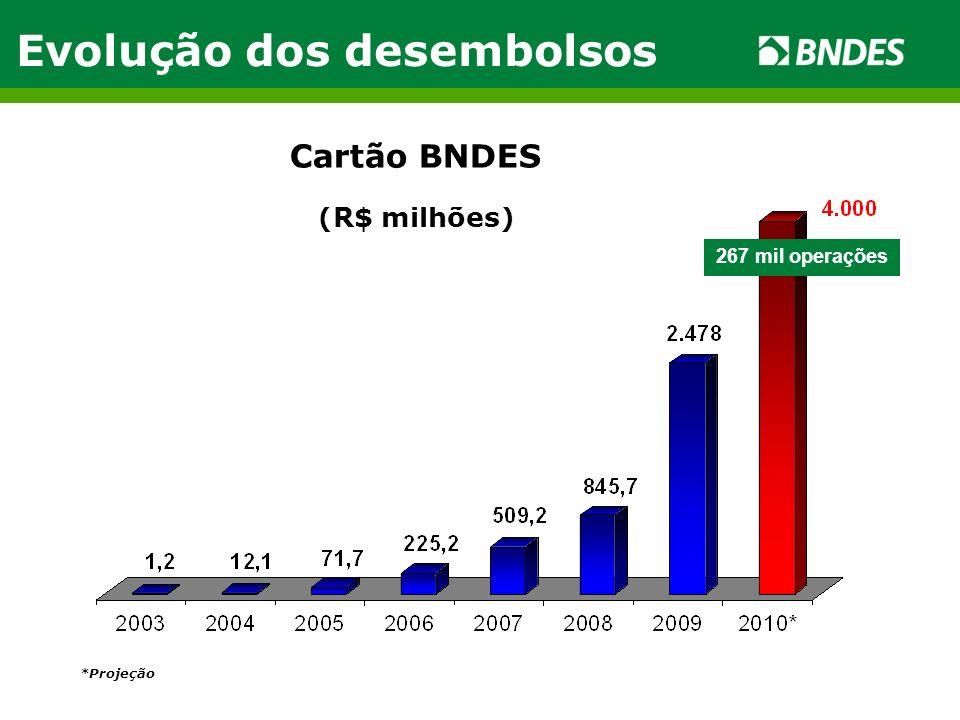 Cartão BNDES (R$ milhões) Evolução dos desembolsos *Projeção 267 mil operações