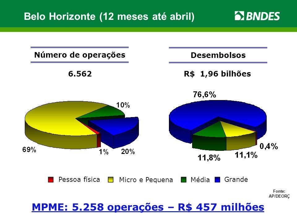 R$ 1,96 bilhões Número de operações 6.562 Desembolsos Fonte: AP/DEORÇ MPME: 5.258 operações – R$ 457 milhões Belo Horizonte (12 meses até abril) Pesso