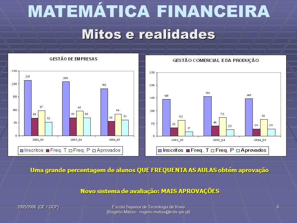 MATEMÁTICA FINANCEIRA 2005/2006 (GE / GCP)Escola Superior de Tecnologia de Viseu (Rogério Matias - rogerio.matias@estv.ipv.pt) 6 Mitos e realidades Um
