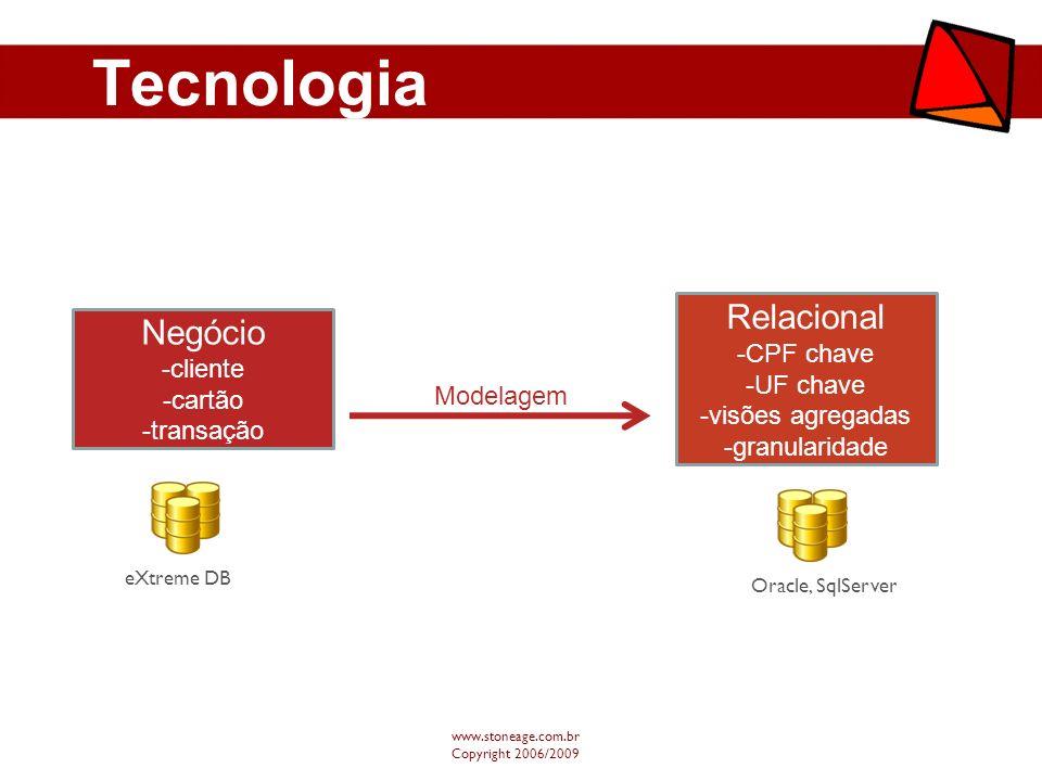 Tecnologia www.stoneage.com.br Copyright 2006/2009 Negócio -cliente -cartão -transação Relacional -CPF chave -UF chave -visões agregadas -granularidad