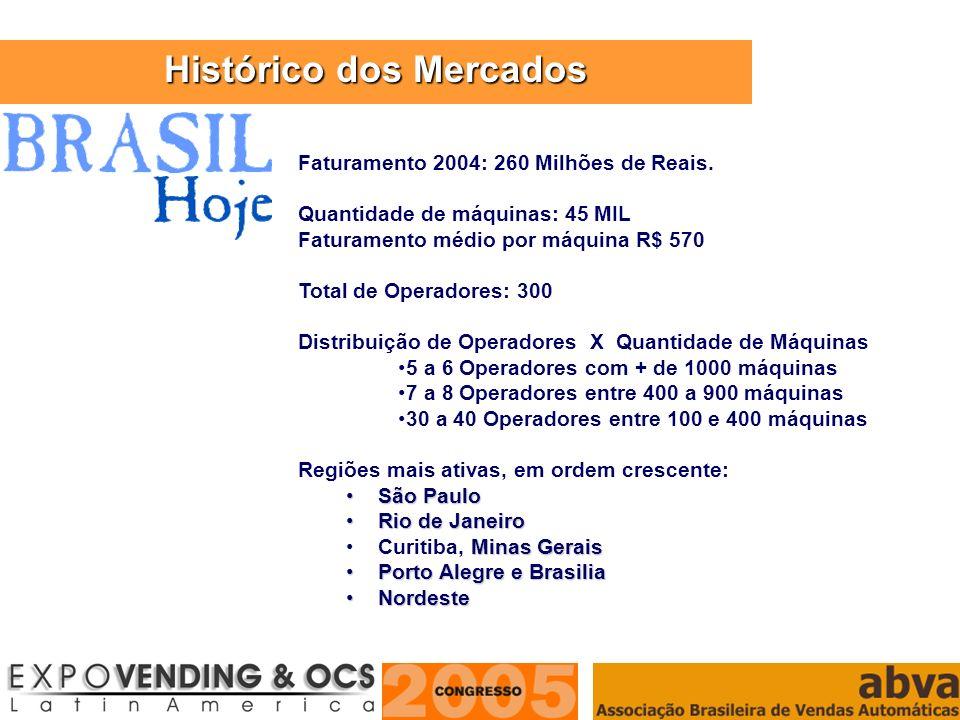 ASSOCIAÇÃO BRASILEIRA DE VENDAS AUTOMÁTICAS Faturamento 2004: 260 Milhões de Reais. Quantidade de máquinas: 45 MIL Faturamento médio por máquina R$ 57
