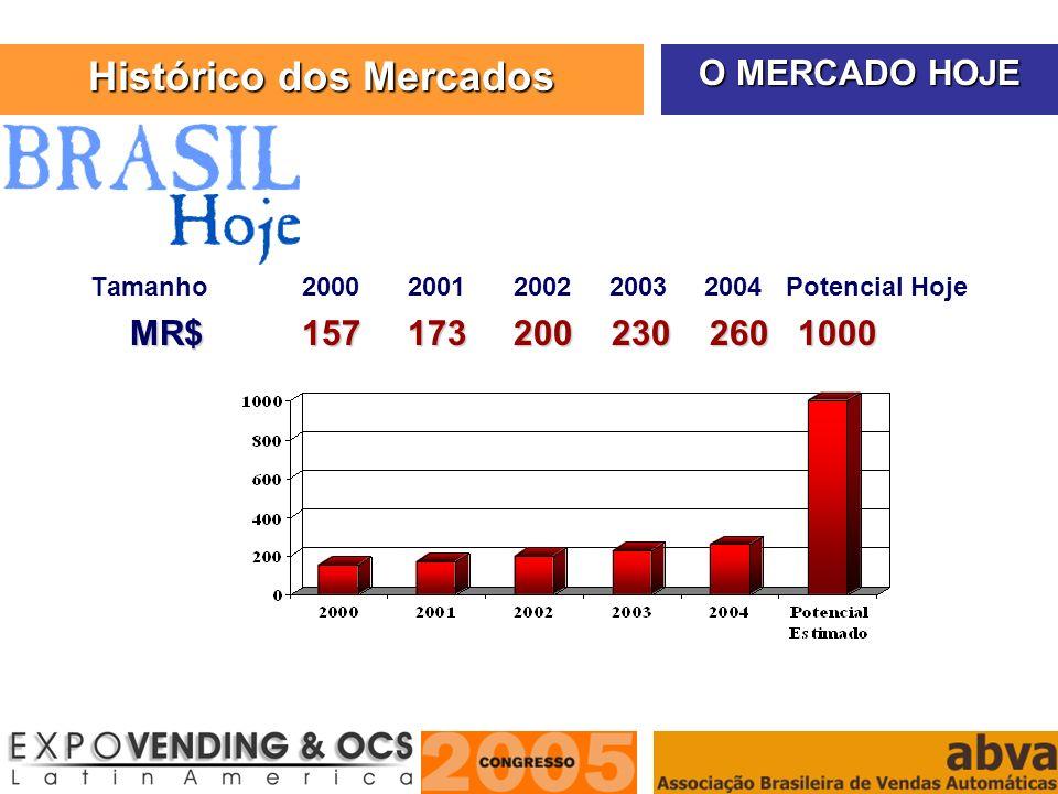 ASSOCIAÇÃO BRASILEIRA DE VENDAS AUTOMÁTICAS Tamanho200020012002 2003 2004 Potencial Hoje MR$157 173200 230 260 1000 O MERCADO HOJE Histórico dos Merca