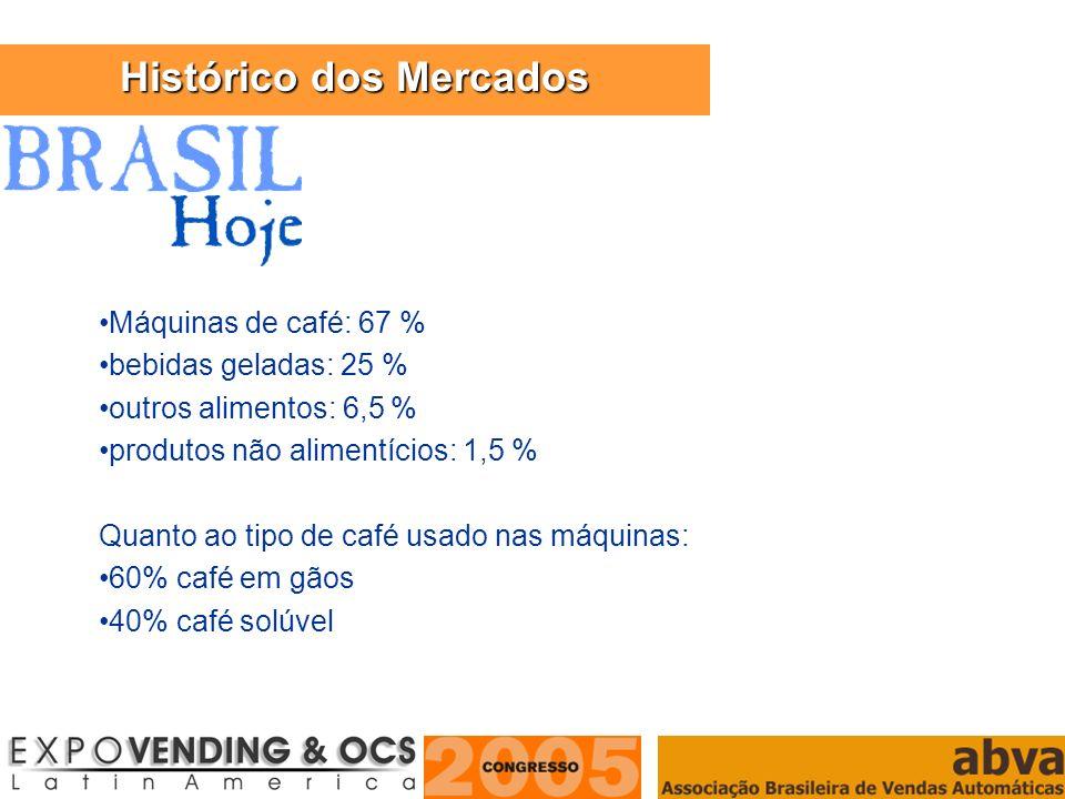ASSOCIAÇÃO BRASILEIRA DE VENDAS AUTOMÁTICAS Máquinas de café: 67 % bebidas geladas: 25 % outros alimentos: 6,5 % produtos não alimentícios: 1,5 % Quan