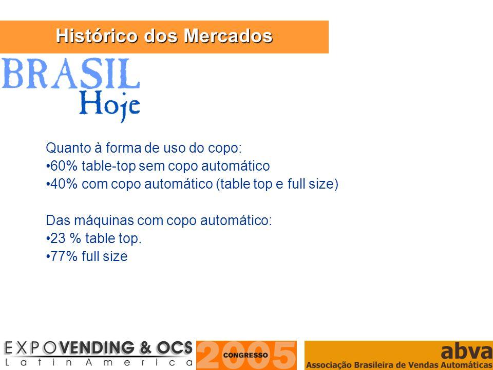 ASSOCIAÇÃO BRASILEIRA DE VENDAS AUTOMÁTICAS Quanto à forma de uso do copo: 60% table-top sem copo automático 40% com copo automático (table top e full