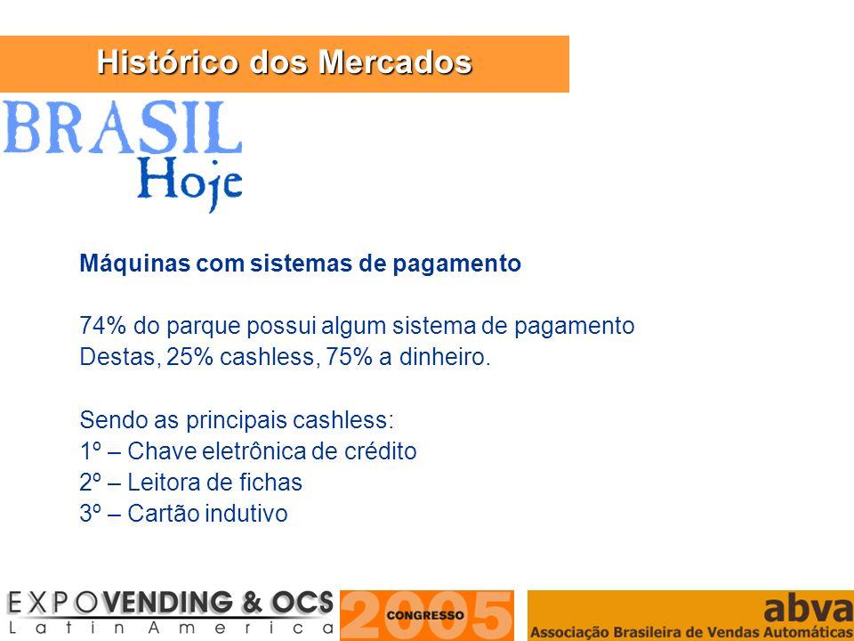 ASSOCIAÇÃO BRASILEIRA DE VENDAS AUTOMÁTICAS Máquinas com sistemas de pagamento 74% do parque possui algum sistema de pagamento Destas, 25% cashless, 7