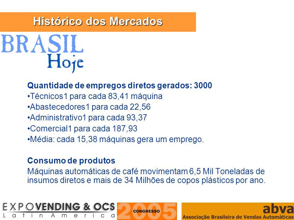 ASSOCIAÇÃO BRASILEIRA DE VENDAS AUTOMÁTICAS Quantidade de empregos diretos gerados: 3000 Técnicos1 para cada 83,41 máquina Abastecedores1 para cada 22