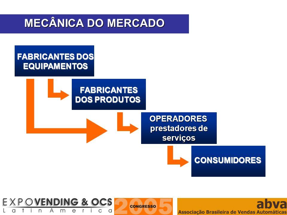 ASSOCIAÇÃO BRASILEIRA DE VENDAS AUTOMÁTICAS CONSUMIDORES OPERADORES prestadores de serviços FABRICANTES FABRICANTES DOS PRODUTOS FABRICANTES DOS EQUIP