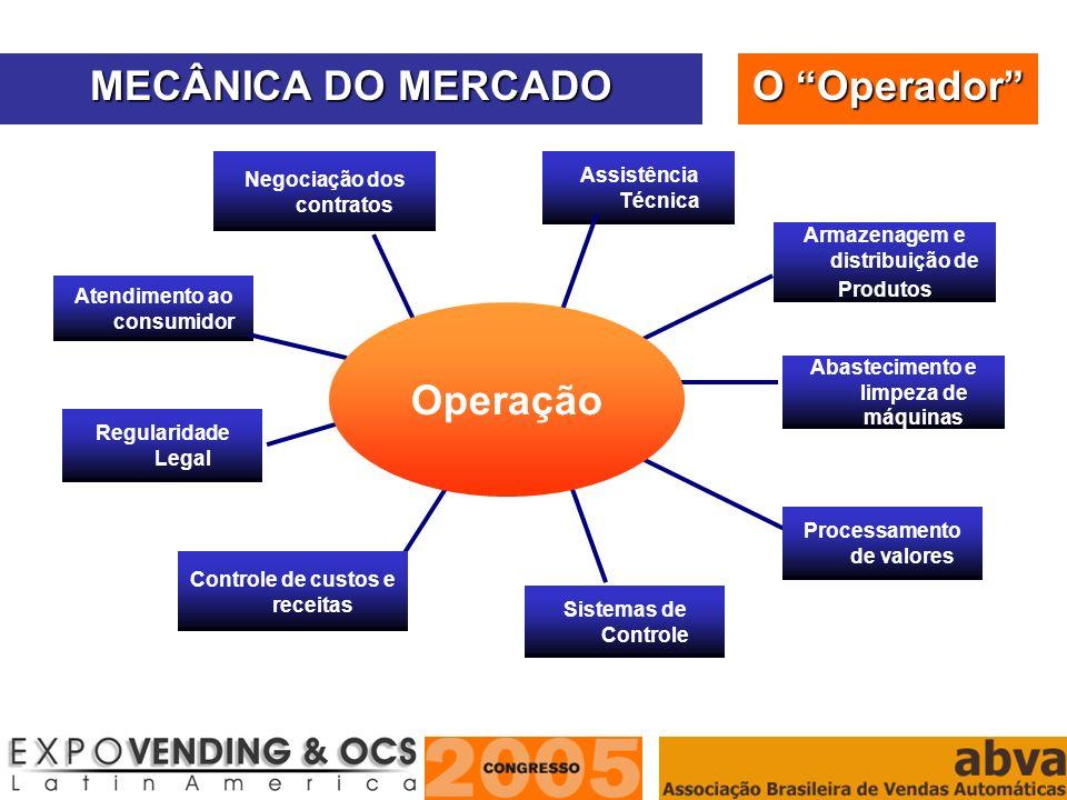 ASSOCIAÇÃO BRASILEIRA DE VENDAS AUTOMÁTICAS Negociação dos contratos Assistência Técnica Abastecimento e limpeza de máquinas Sistemas de Controle Regu