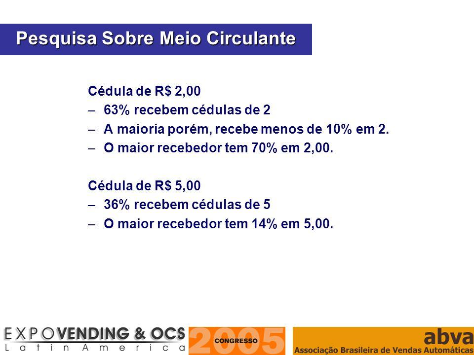 ASSOCIAÇÃO BRASILEIRA DE VENDAS AUTOMÁTICAS Cédula de R$ 2,00 –63% recebem cédulas de 2 –A maioria porém, recebe menos de 10% em 2. –O maior recebedor