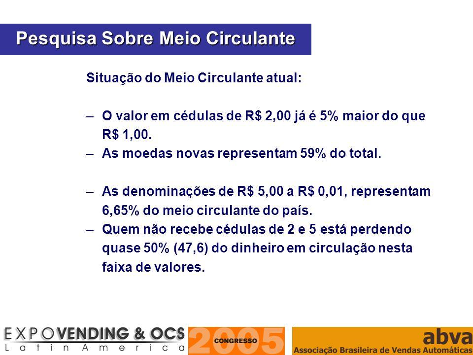 ASSOCIAÇÃO BRASILEIRA DE VENDAS AUTOMÁTICAS Situação do Meio Circulante atual: –O valor em cédulas de R$ 2,00 já é 5% maior do que R$ 1,00. –As moedas