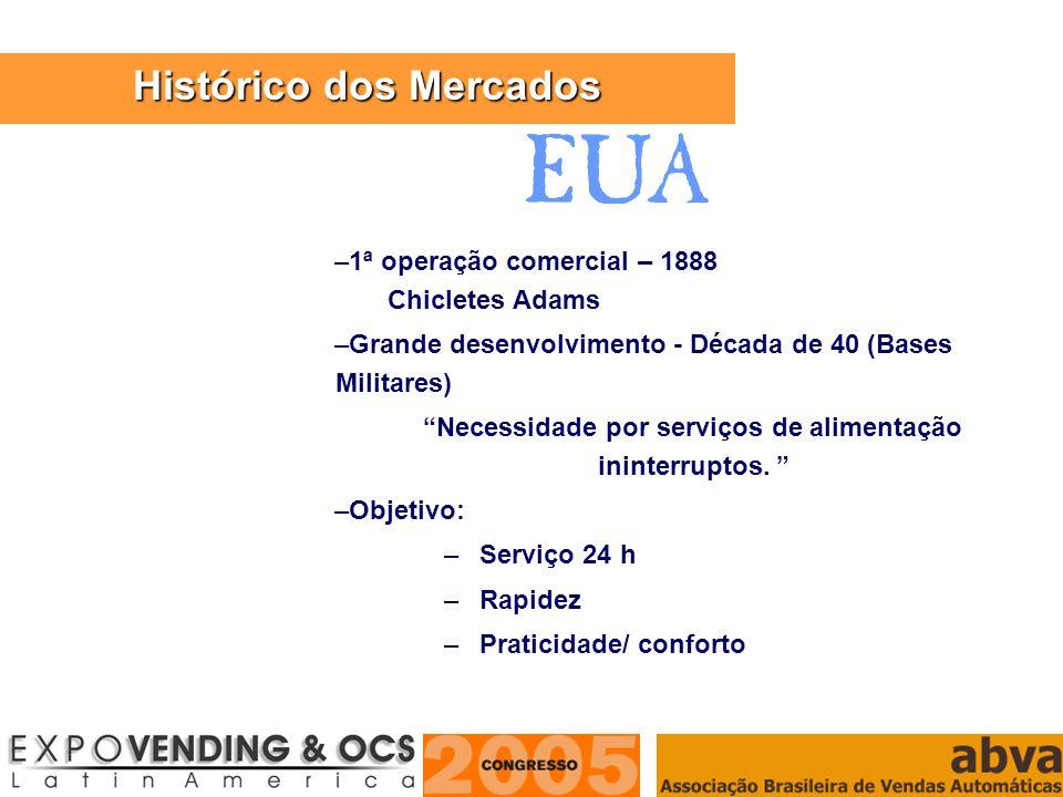 ASSOCIAÇÃO BRASILEIRA DE VENDAS AUTOMÁTICAS –1ª operação comercial – 1888 Chicletes Adams –Grande desenvolvimento - Década de 40 (Bases Militares) Nec