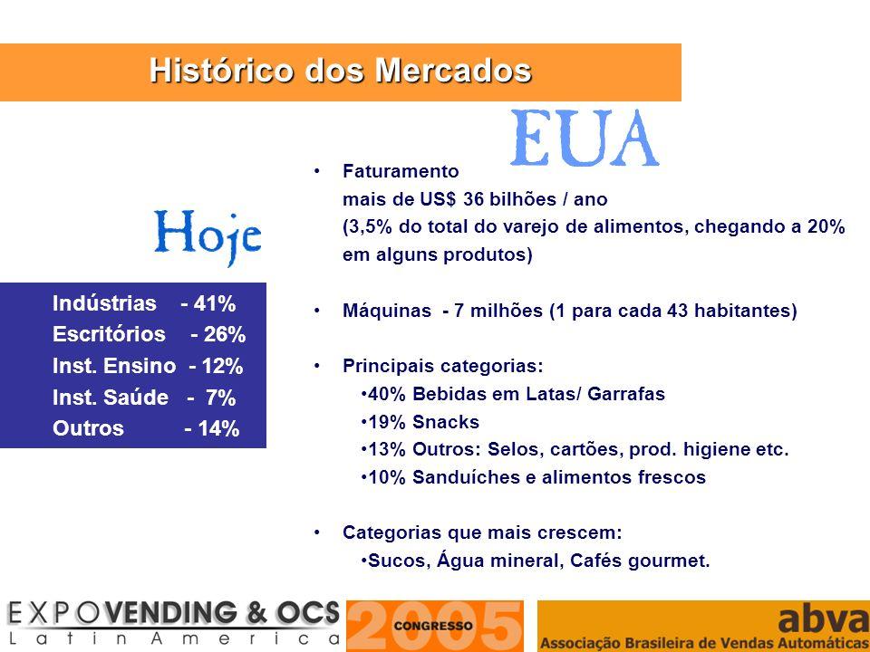 ASSOCIAÇÃO BRASILEIRA DE VENDAS AUTOMÁTICAS Indústrias - 41% Escritórios - 26% Inst. Ensino - 12% Inst. Saúde - 7% Outros - 14% Faturamento mais de US