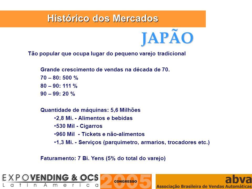 ASSOCIAÇÃO BRASILEIRA DE VENDAS AUTOMÁTICAS Tão popular que ocupa lugar do pequeno varejo tradicional Grande crescimento de vendas na década de 70. 70