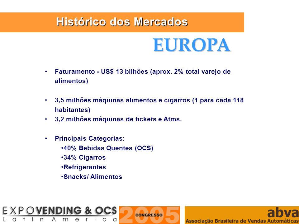 ASSOCIAÇÃO BRASILEIRA DE VENDAS AUTOMÁTICAS Faturamento - US$ 13 bilhões (aprox. 2% total varejo de alimentos) 3,5 milhões máquinas alimentos e cigarr
