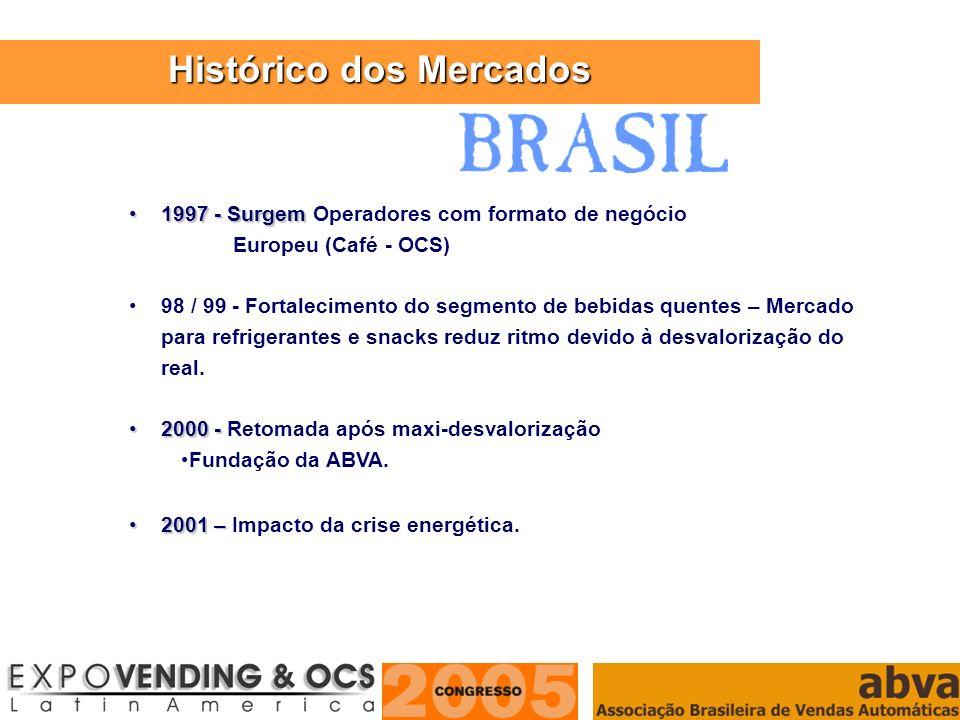 ASSOCIAÇÃO BRASILEIRA DE VENDAS AUTOMÁTICAS 1997 - Surgem1997 - Surgem Operadores com formato de negócio Europeu (Café - OCS) 98 / 99 - Fortalecimento