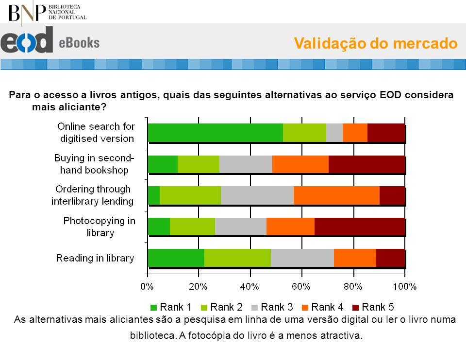 Validação do mercado Para o acesso a livros antigos, quais das seguintes alternativas ao serviço EOD considera mais aliciante.