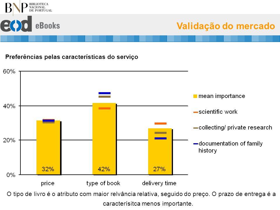 Validação do mercado Preferências pelas características do serviço O tipo de livro é o atributo com maior relvância relativa, seguido do preço.