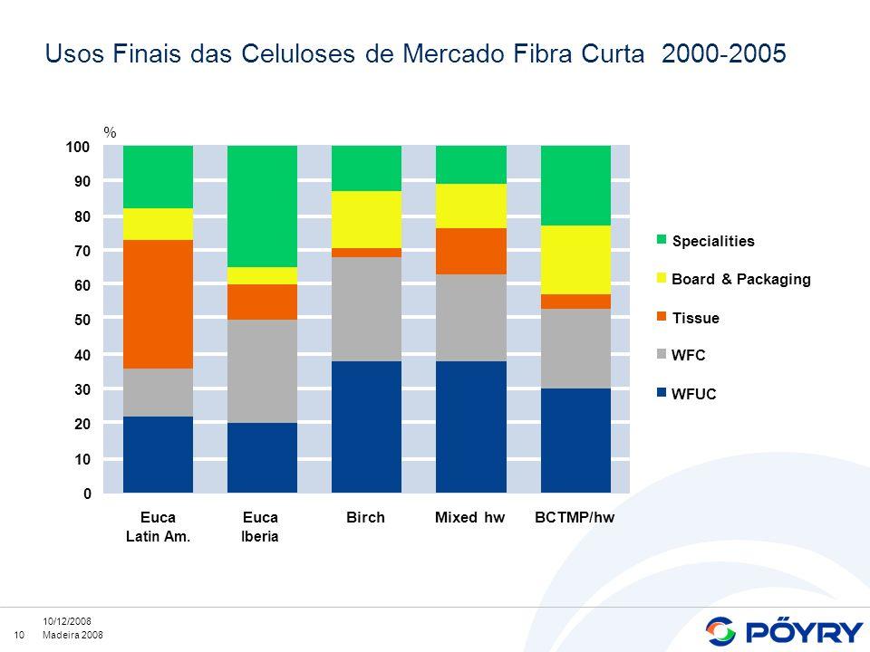10 10/12/2008 Madeira 2008 0 10 20 30 40 50 60 70 80 90 100 Euca Latin Am. Euca Iberia BirchMixed hwBCTMP/hw % Specialities Board & Packaging Tissue W