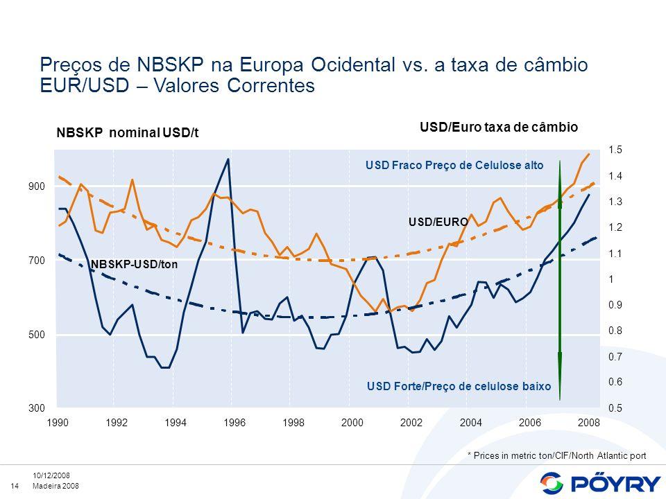 14 10/12/2008 Madeira 2008 Preços de NBSKP na Europa Ocidental vs. a taxa de câmbio EUR/USD – Valores Correntes 300 500 700 900 1990199219941996199820