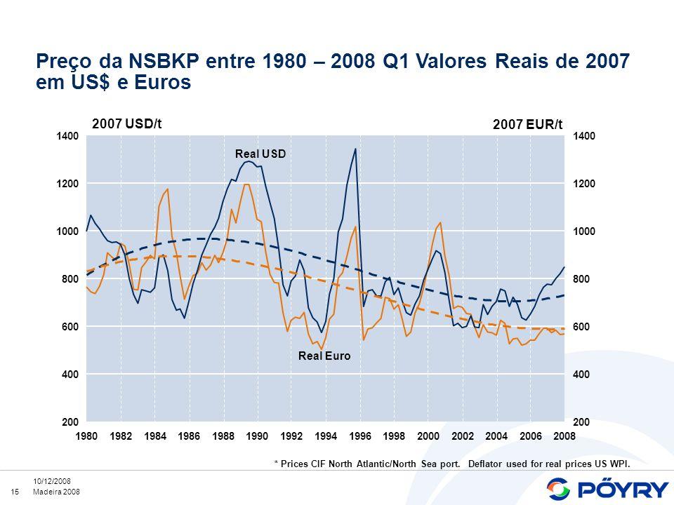 15 10/12/2008 Madeira 2008 * Prices CIF North Atlantic/North Sea port. Deflator used for real prices US WPI. Preço da NSBKP entre 1980 – 2008 Q1 Valor