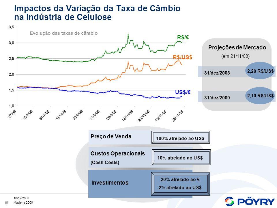 16 10/12/2008 Madeira 2008 Impactos da Variação da Taxa de Câmbio na Indústria de Celulose Custos Operacionais (Cash Costs) Investimentos 10% atrelado ao US$ 20% atrelado ao 2% atrelado ao US$ Preço de Venda 100% atrelado ao US$ Projeções de Mercado (em 21/11/08) 31/dez/2008 31/dez/2009 2,20 R$/US$ 2,10 R$/US$ R$/ R$/US$ US$/
