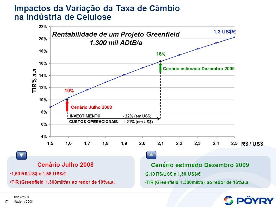 17 10/12/2008 Madeira 2008 Cenário Julho 2008 1,60 R$/US$ e 1,58 US$/ %a.a.TIR (Greenfield 1.300milt/a) ao redor de 10%a.a. Cenário estimado Dezembro
