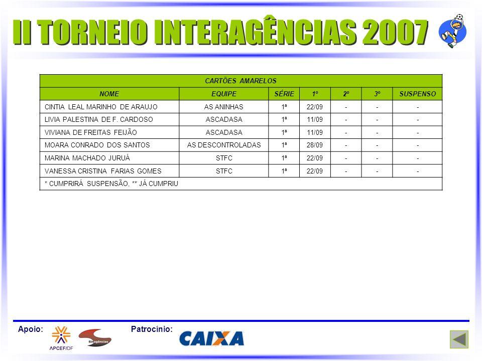 CARTÕES AMARELOS NOMEEQUIPESÉRIE1º2º3ºSUSPENSO CINTIA LEAL MARINHO DE ARAUJOAS ANINHAS1ª22/09--- LIVIA PALESTINA DE F. CARDOSOASCADASA1ª11/09--- VIVIA