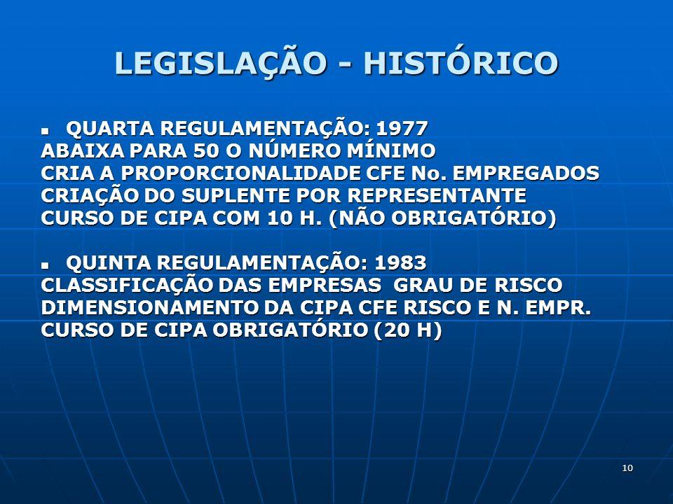 10 LEGISLAÇÃO - HISTÓRICO QUARTA REGULAMENTAÇÃO: 1977 QUARTA REGULAMENTAÇÃO: 1977 ABAIXA PARA 50 O NÚMERO MÍNIMO CRIA A PROPORCIONALIDADE CFE No. EMPR