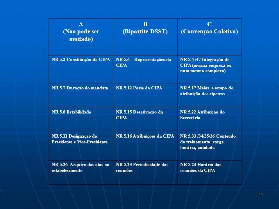 13 A (Não pode ser mudado) B (Bipartite-DSST) C (Convenção Coletiva) NR 5.2 Constituição da CIPANR 5.6 – Representações da CIPA NR 5.4 /47 Integração