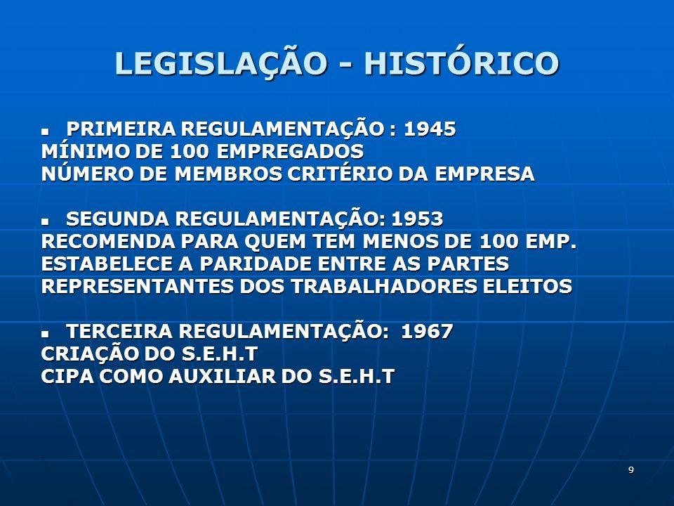 9 LEGISLAÇÃO - HISTÓRICO PRIMEIRA REGULAMENTAÇÃO : 1945 PRIMEIRA REGULAMENTAÇÃO : 1945 MÍNIMO DE 100 EMPREGADOS NÚMERO DE MEMBROS CRITÉRIO DA EMPRESA