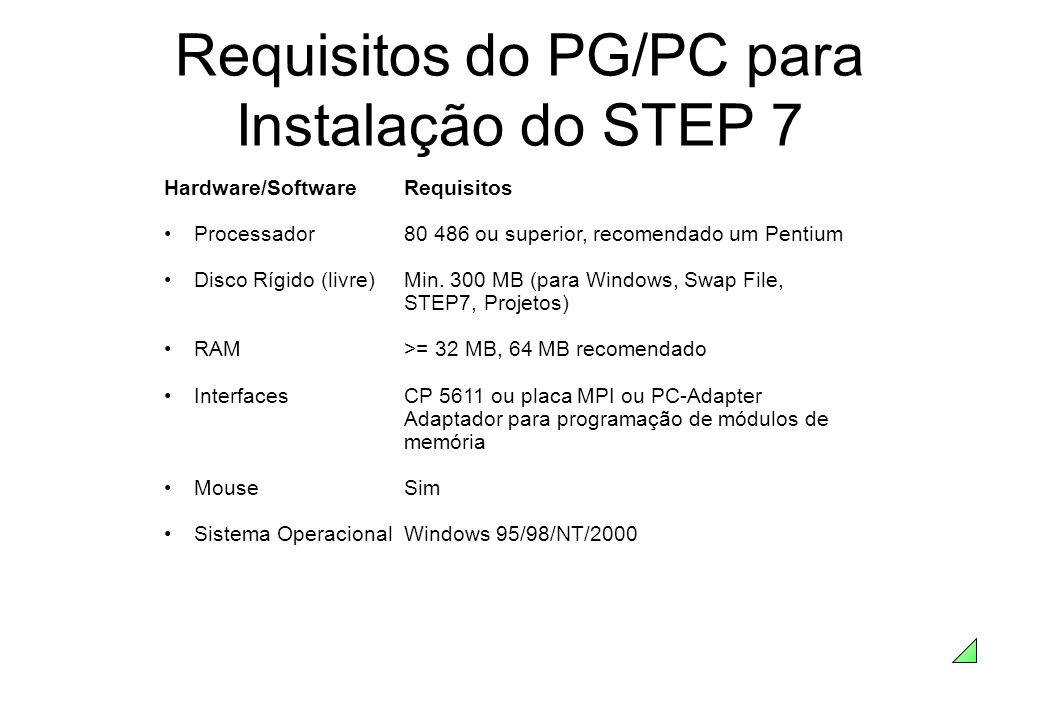 Hardware/SoftwareRequisitos Processador80 486 ou superior, recomendado um Pentium Disco Rígido (livre)Min. 300 MB (para Windows, Swap File, STEP7, Pro