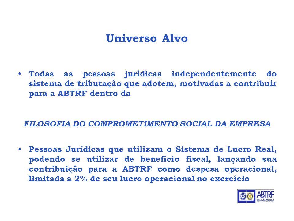 Universo Alvo Todas as pessoas jurídicas independentemente do sistema de tributação que adotem, motivadas a contribuir para a ABTRF dentro da FILOSOFI