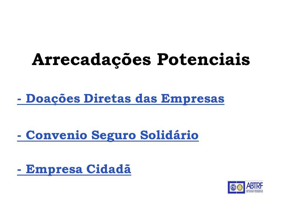 Arrecadações Potenciais - Doações Diretas das Empresas - Convenio Seguro Solidário - Empresa Cidadã ABTRF - Associação Brasileira da The Rotary Founda