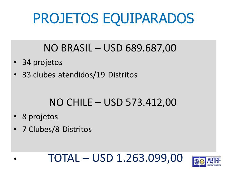 NO BRASIL – USD 689.687,00 34 projetos 33 clubes atendidos/19 Distritos NO CHILE – USD 573.412,00 8 projetos 7 Clubes/8 Distritos TOTAL – USD 1.263.09