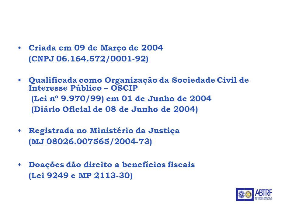 Criada em 09 de Março de 2004 (CNPJ 06.164.572/0001-92) Qualificada como Organização da Sociedade Civil de Interesse Público – OSCIP (Lei nº 9.970/99)